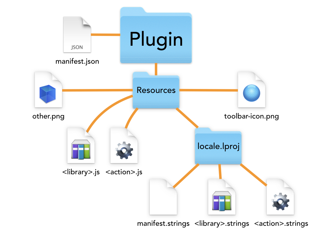 Plugin Anatomy